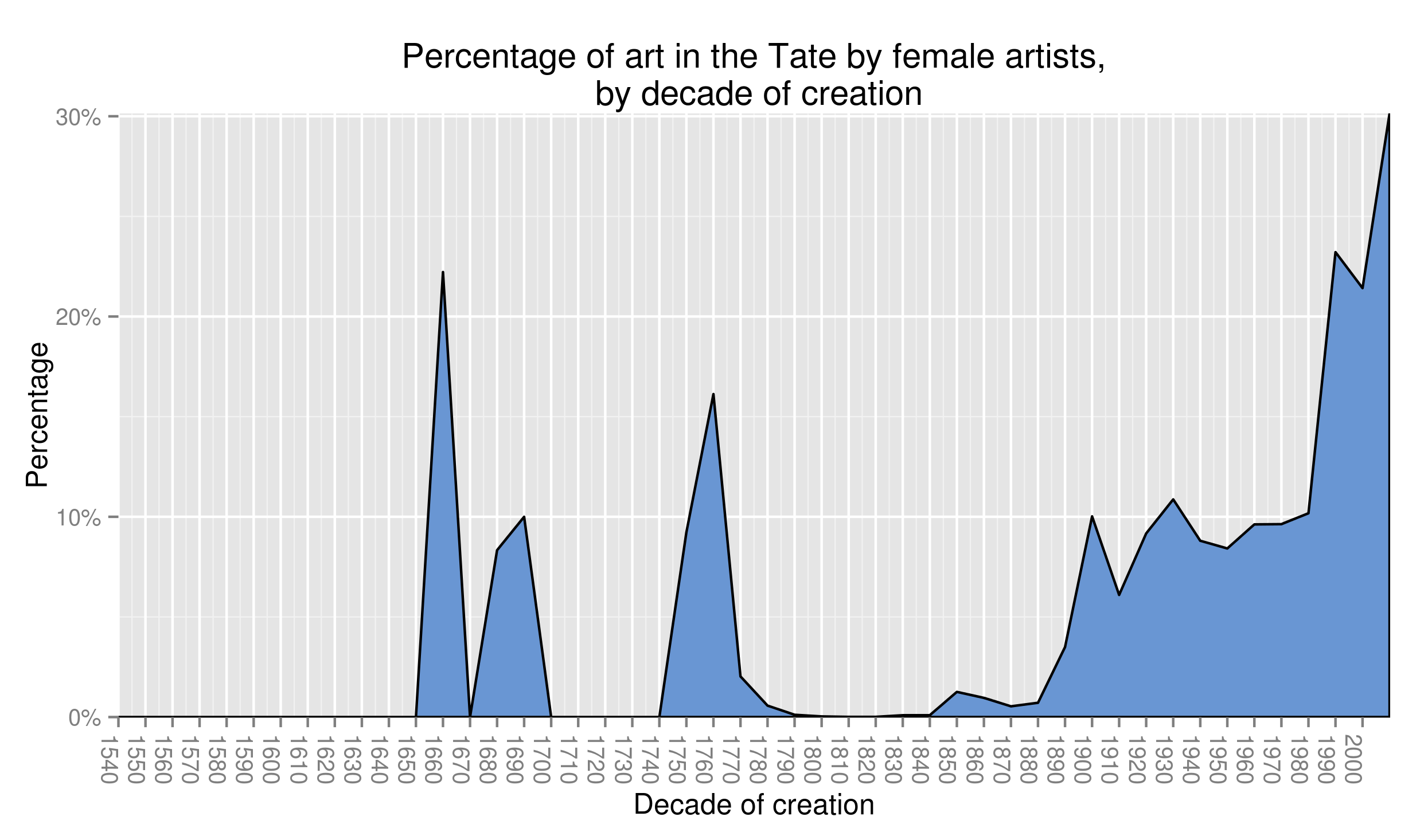 Representation of female artists in the Tate