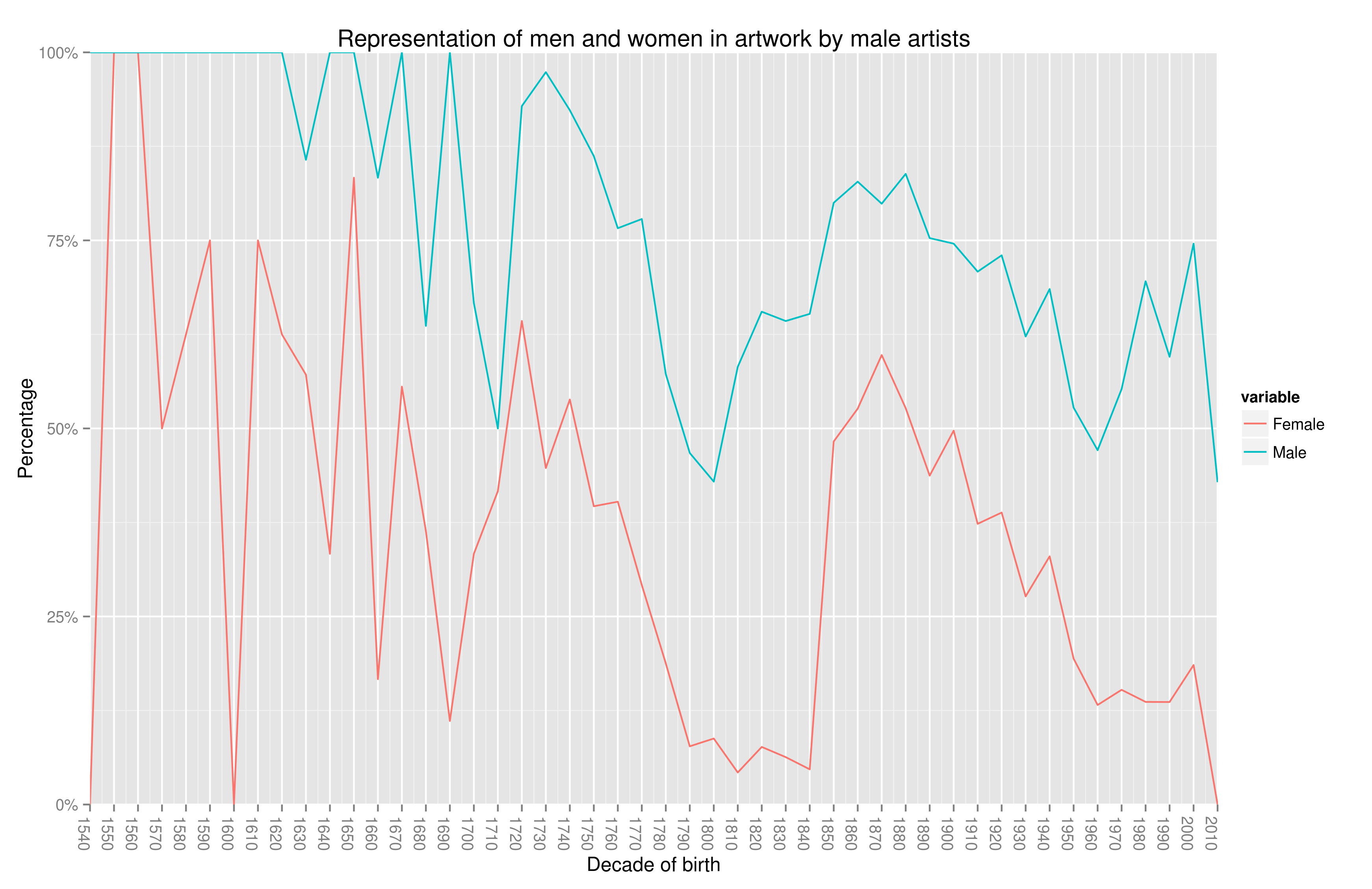 Representation of men and women in art by male artists
